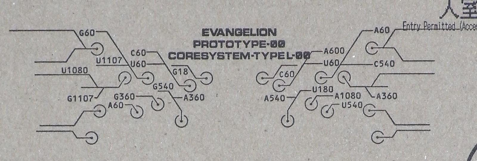 Coresystem